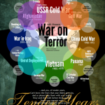 War Infographic: Generation Conflict