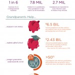 Generations United and Grandparents: Infographic, website highlight growing influence and impact of today's grandparents
