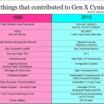 10 things that contributed to Gen X Cynicism [Now and Then]