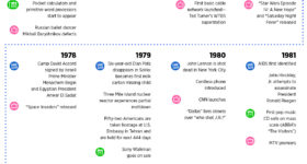 Generation X Timeline of Significant Events (Formative Years)