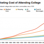 1100%: Graph Illustrates Shocking Rise in College Tuition Since 1978