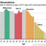 What generation are you anyway?