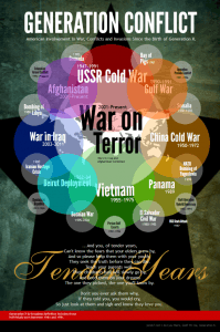 Generation X War Infographic